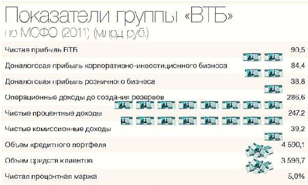 ВТБ прошел «точку 15»