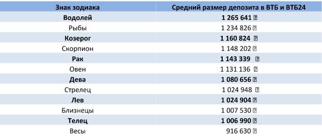 Группа ВТБ составила рейтинг знаков зодиака с наибольшим размером вклада в СКФО